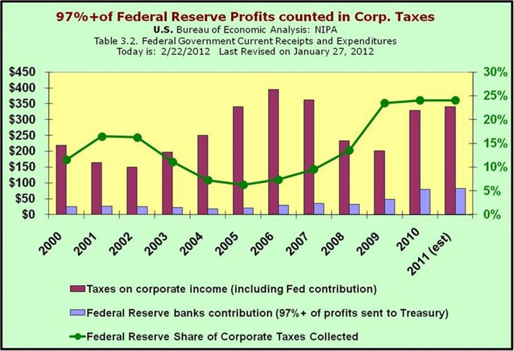 Profitability of the Fed - portion of federal corporate taxes from Federal Reserve